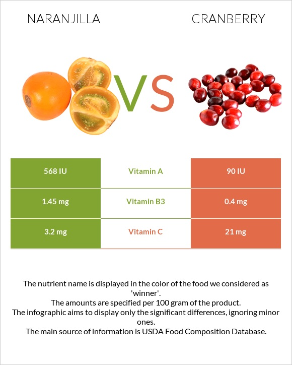 Naranjilla vs Cranberry infographic