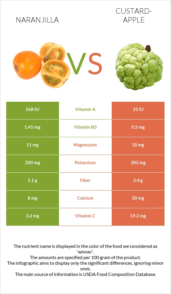 Naranjilla vs Custard-apple infographic