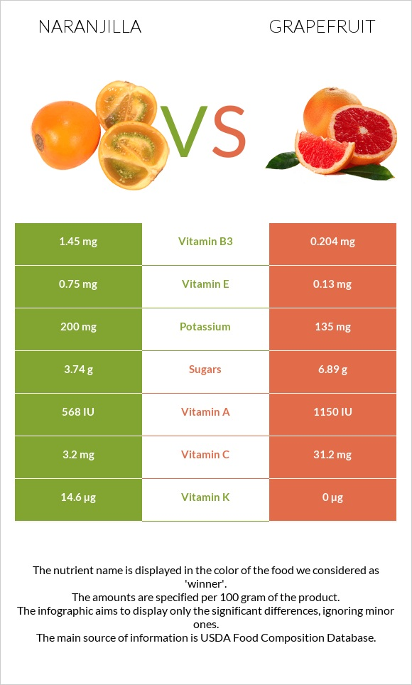 Naranjilla vs Grapefruit infographic
