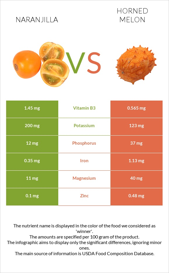 Naranjilla vs Horned melon infographic