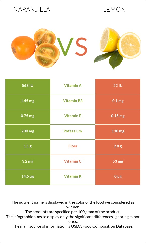 Naranjilla vs Lemon infographic