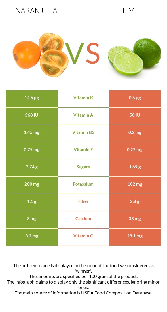 Naranjilla vs Lime infographic