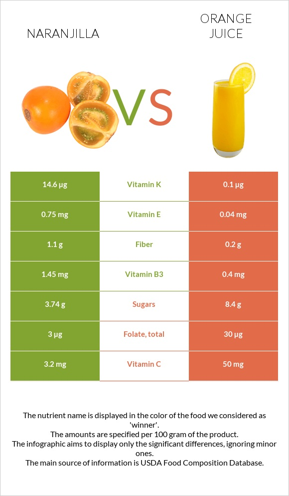 Naranjilla vs Orange juice infographic