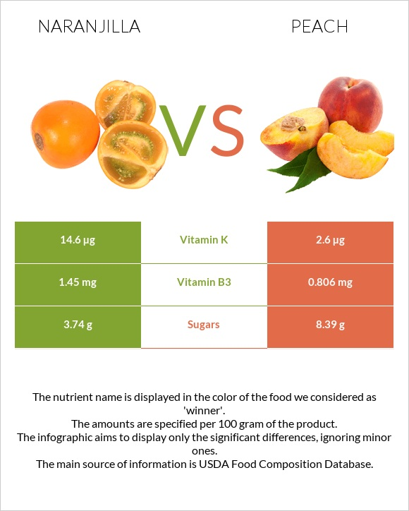 Naranjilla vs Peach infographic