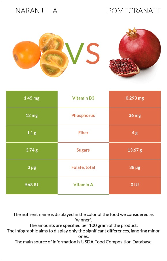 Naranjilla vs Pomegranate infographic