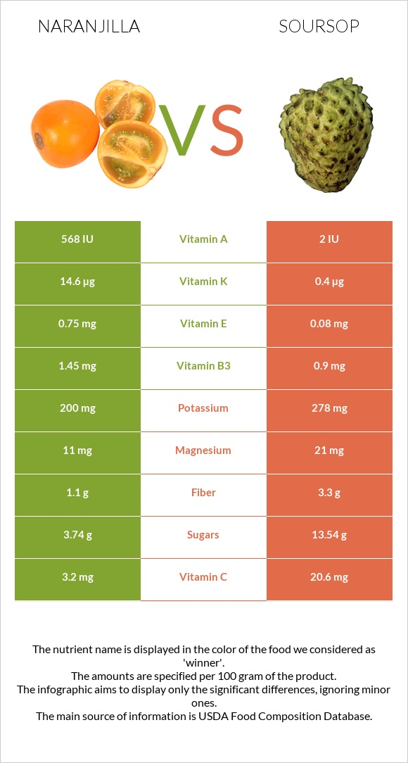 Naranjilla vs Soursop infographic