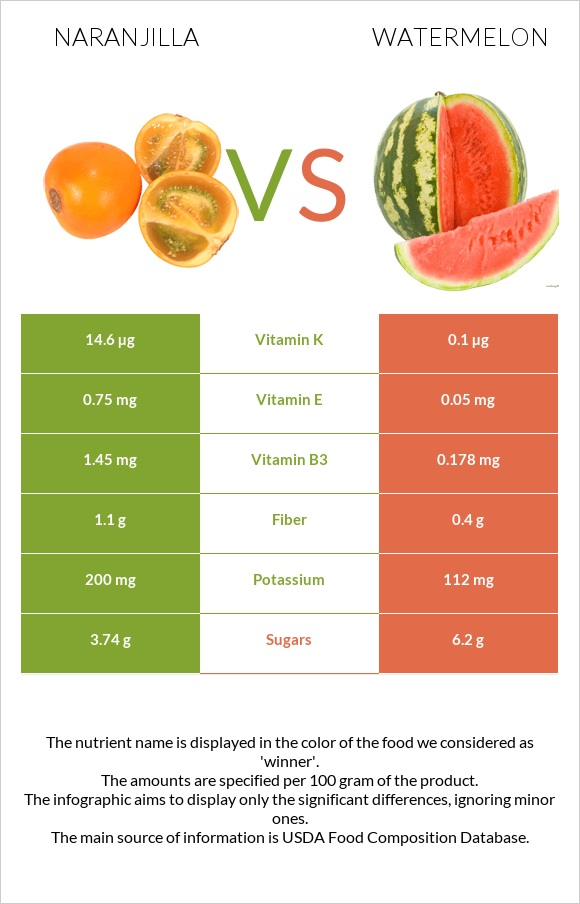 Naranjilla vs Watermelon infographic