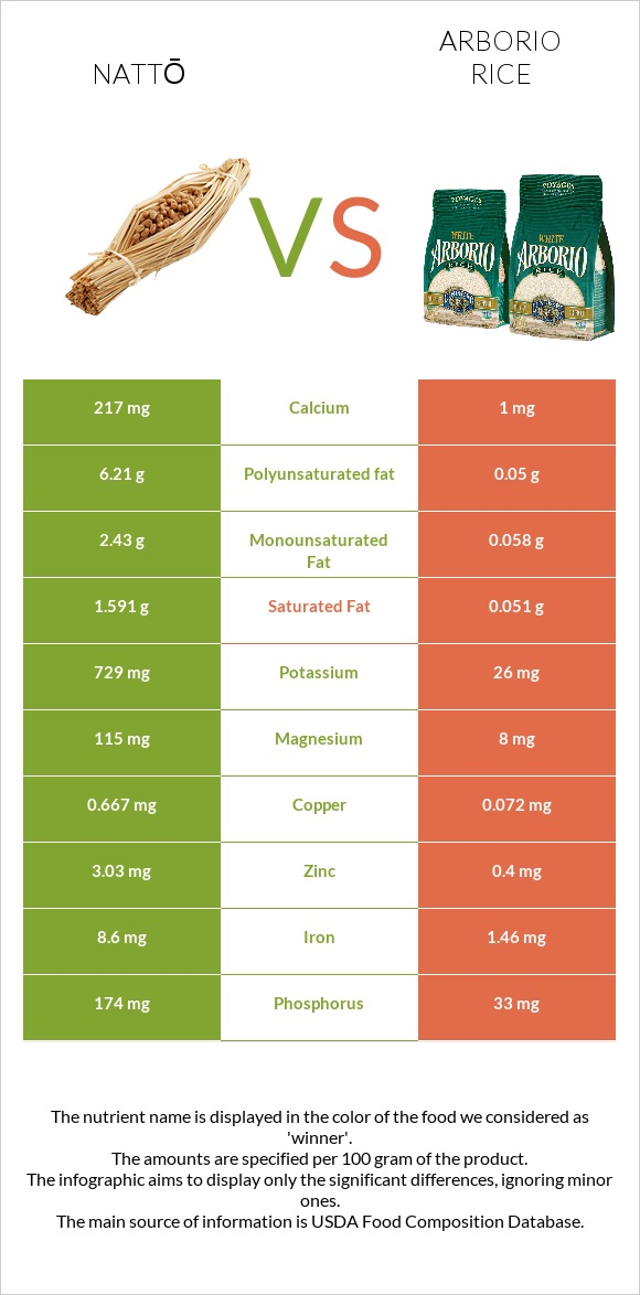 Nattō vs Arborio rice infographic
