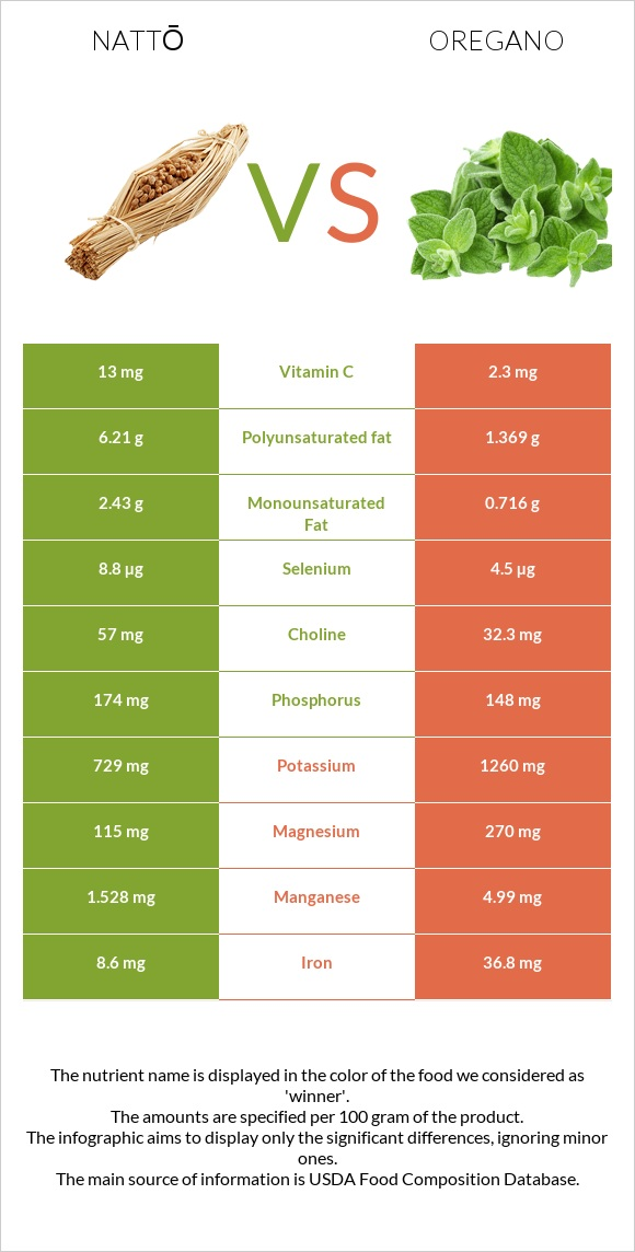 Nattō vs Oregano infographic