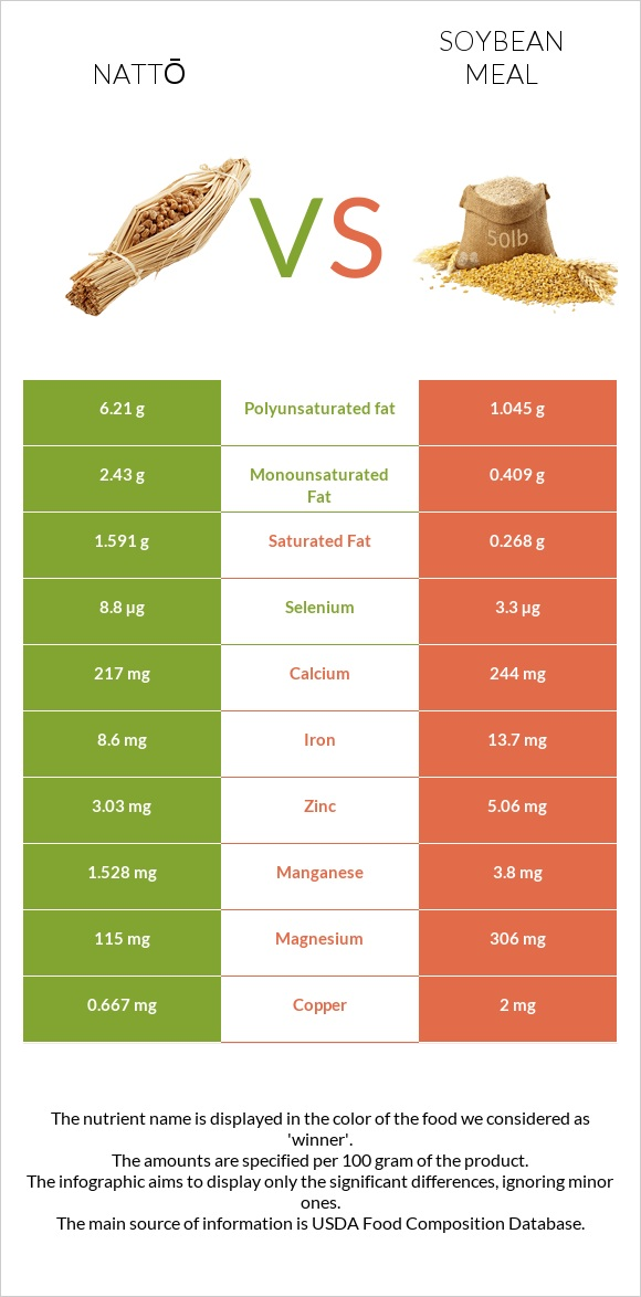 Nattō vs Soybean meal infographic