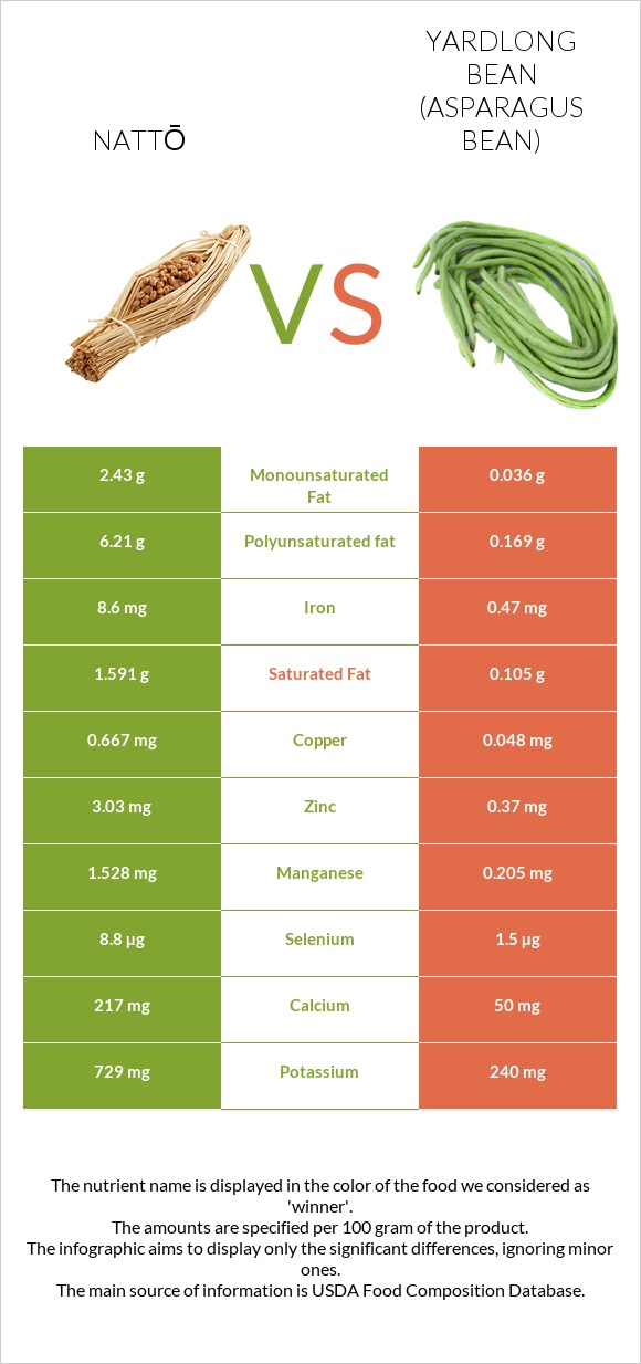 Nattō vs Yardlong bean (Asparagus bean) infographic