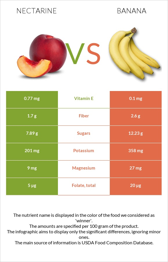 Nectarine vs Banana infographic