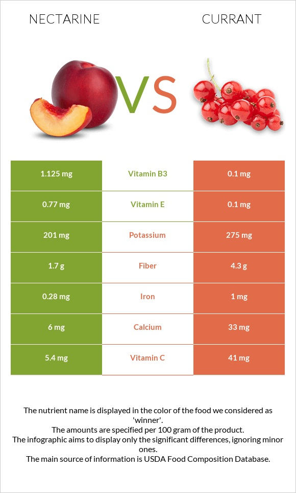 Nectarine vs Currant infographic
