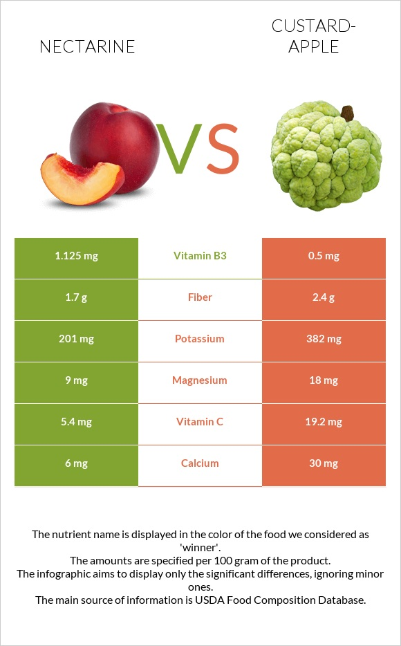 Nectarine vs Custard-apple infographic