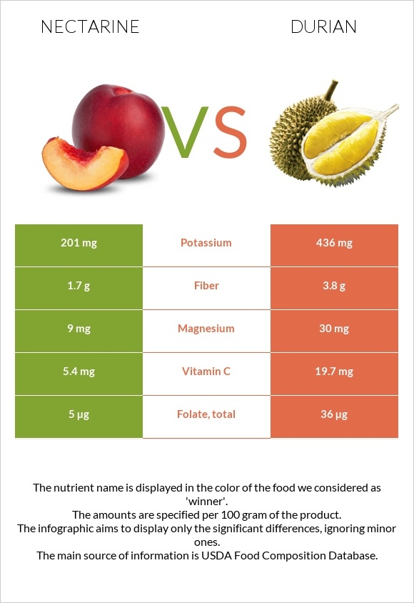Nectarine vs Durian infographic