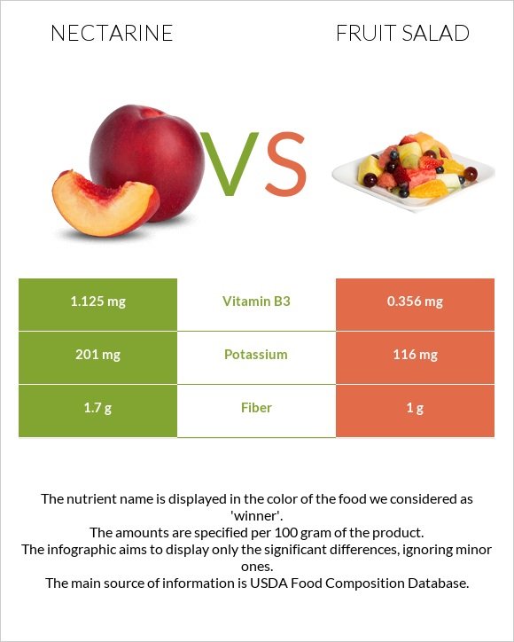 Nectarine vs Fruit salad infographic