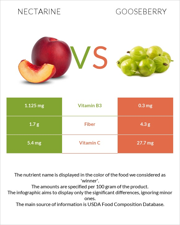 Nectarine vs Gooseberry infographic