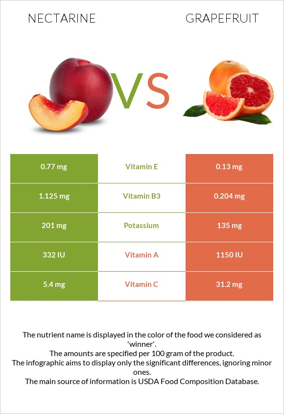 Nectarine vs Grapefruit infographic