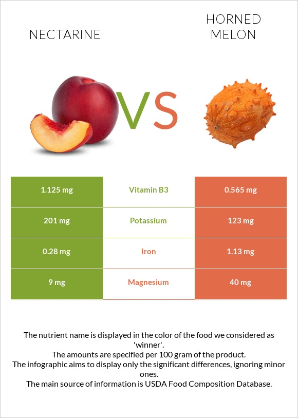Nectarine vs Horned melon infographic