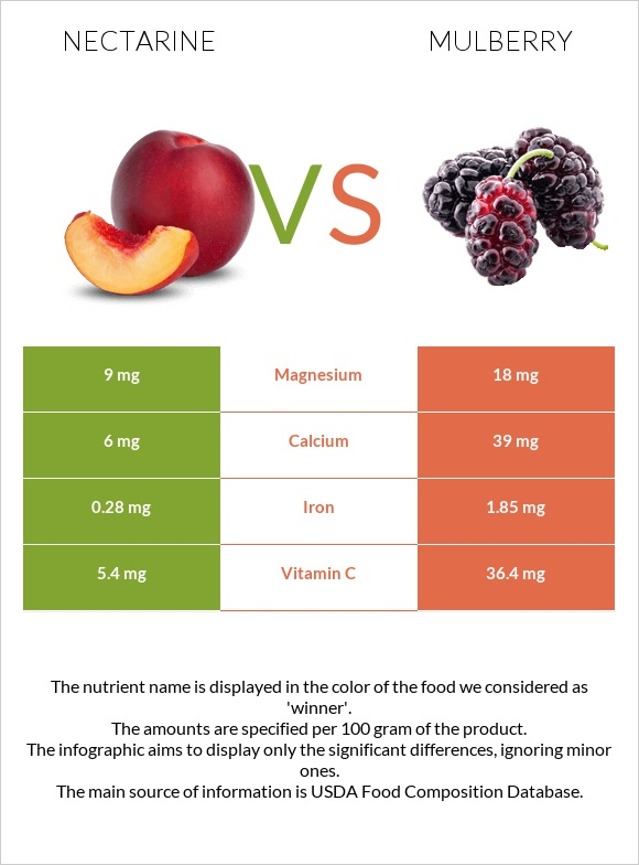 Nectarine vs Mulberry infographic