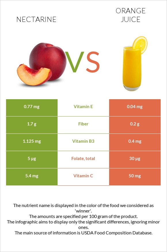 Nectarine vs Orange juice infographic