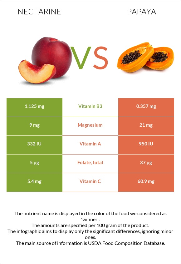 Nectarine vs Papaya infographic