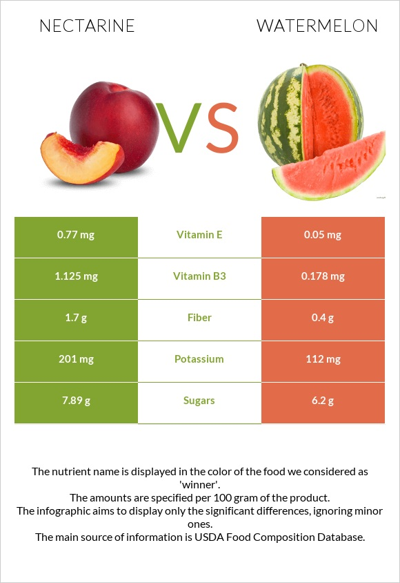 Nectarine vs Watermelon infographic