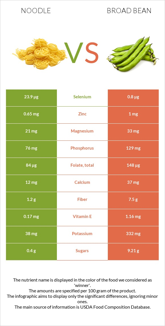 Noodle vs Broad bean infographic