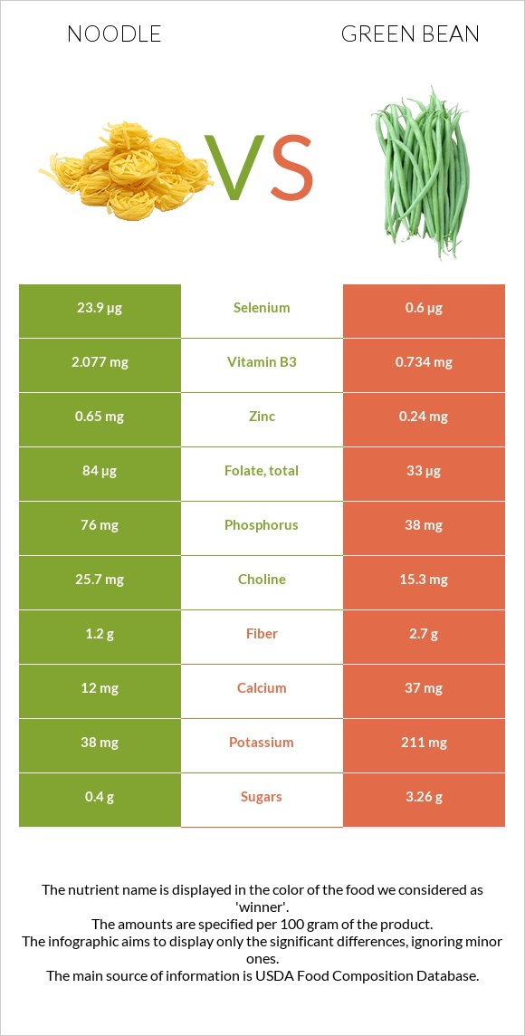 Noodle vs Green bean infographic