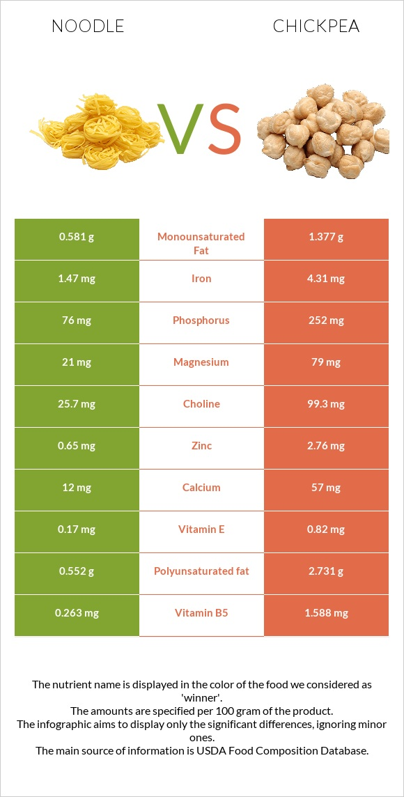 Noodle vs Chickpea infographic