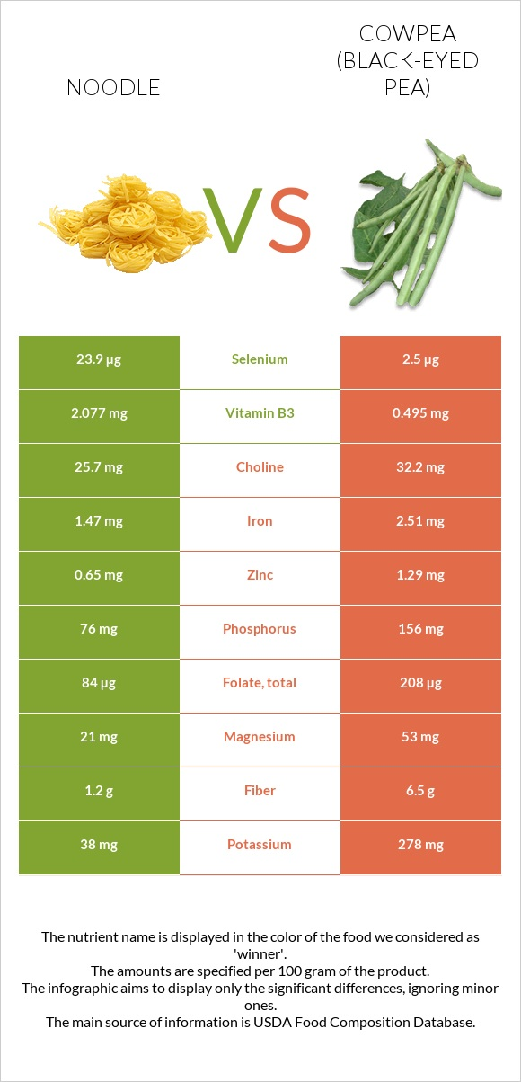 Noodle vs Cowpea (Black-eyed pea) infographic