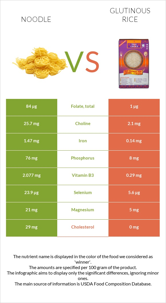 Noodle vs Glutinous rice infographic