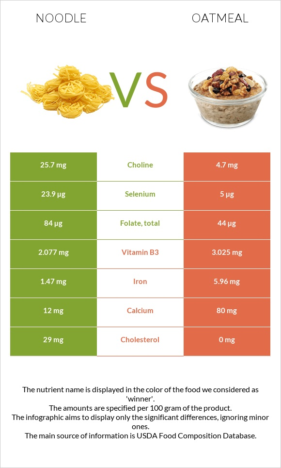 Noodle vs Oatmeal infographic