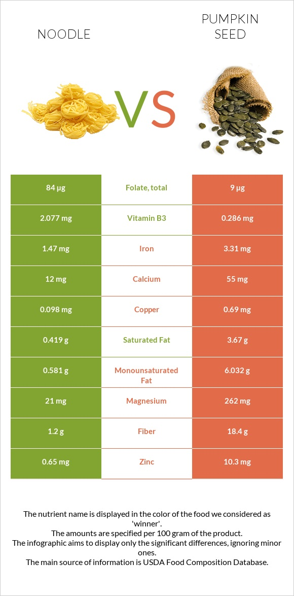 Noodle vs Pumpkin seed infographic