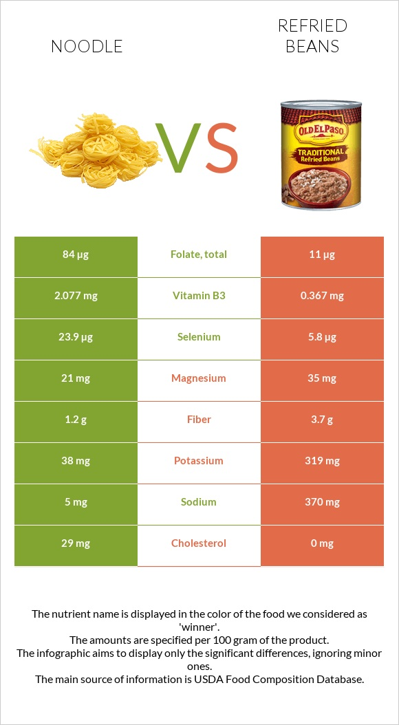 Noodle vs Refried beans infographic