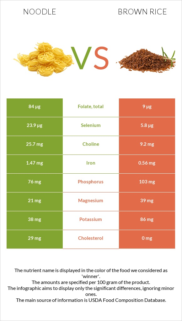 Noodle vs Brown rice infographic