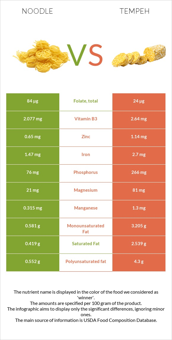 Noodle vs Tempeh infographic