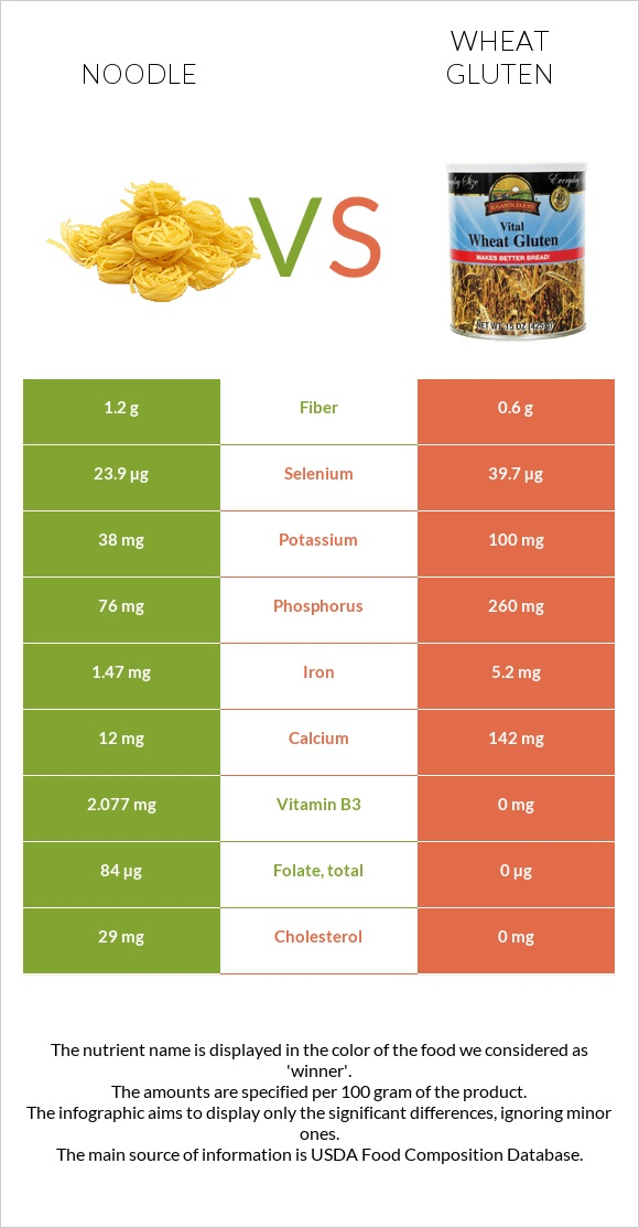 Noodle vs Wheat gluten infographic