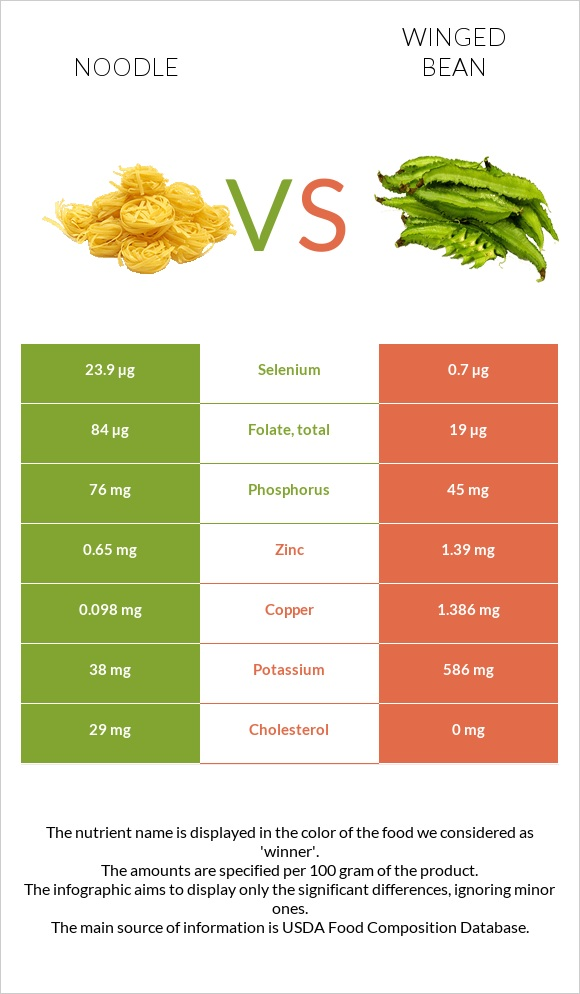 Noodle vs Winged bean infographic