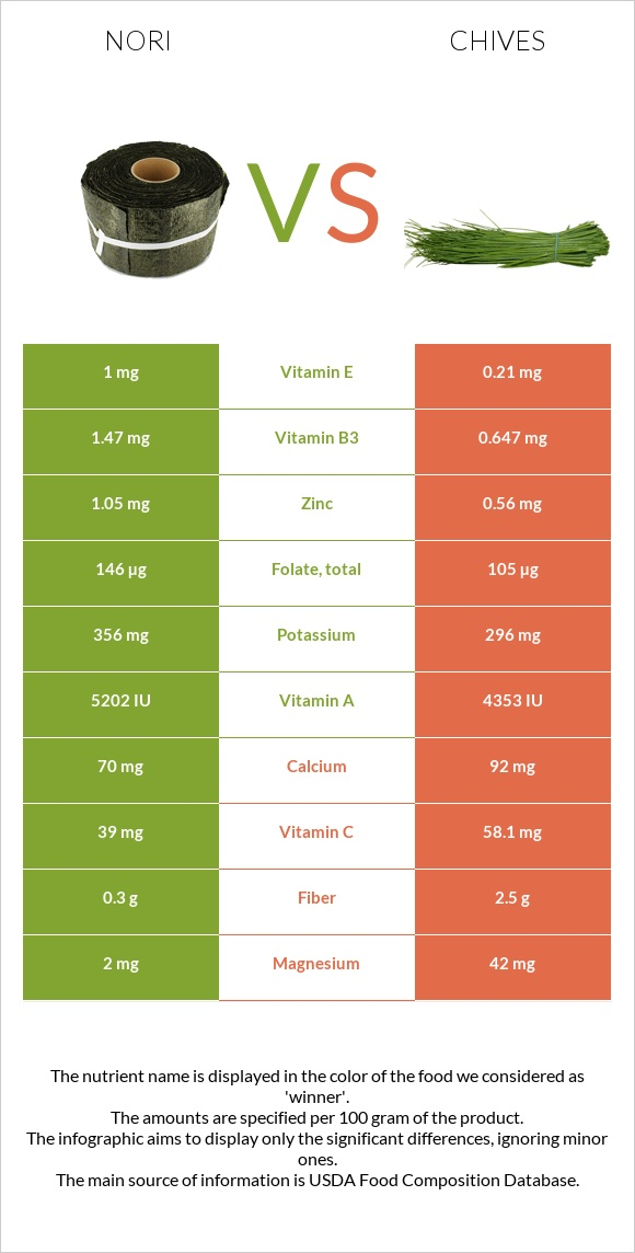 Nori vs Chives infographic