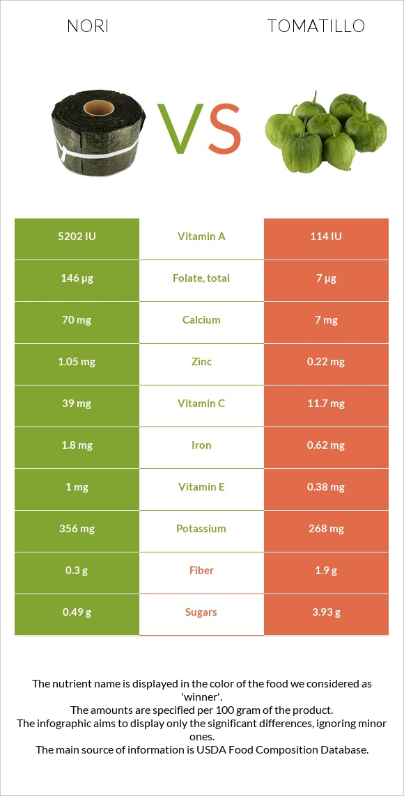 Nori vs Tomatillo infographic