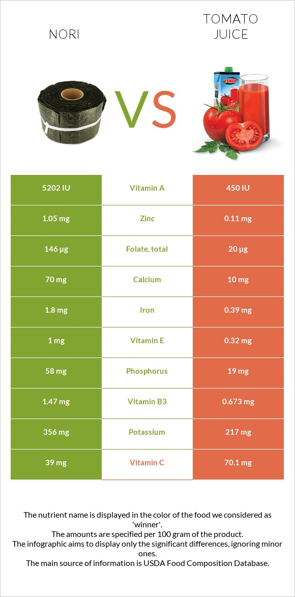 Nori vs Tomato juice infographic