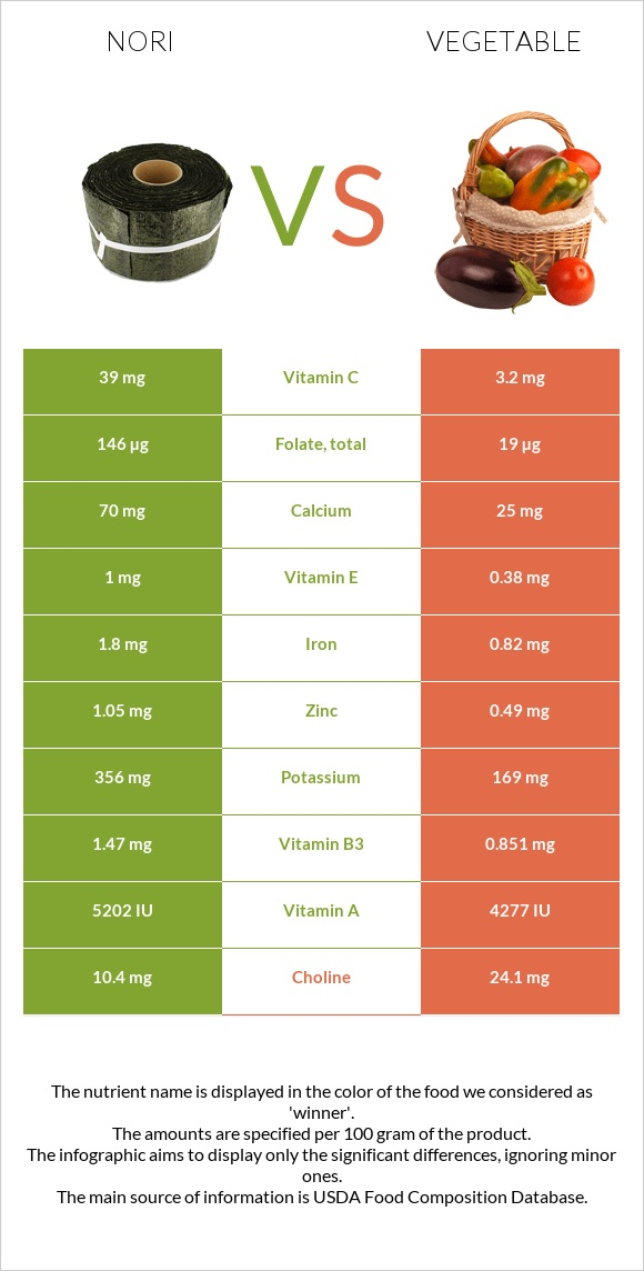 Nori vs Vegetable infographic