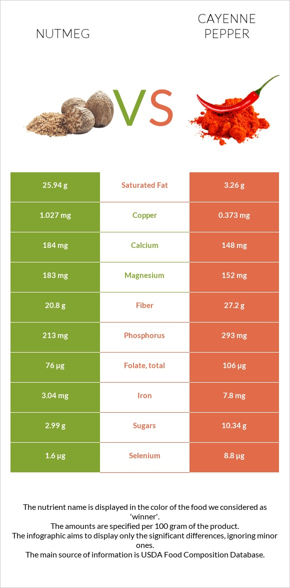 Nutmeg vs Cayenne pepper infographic