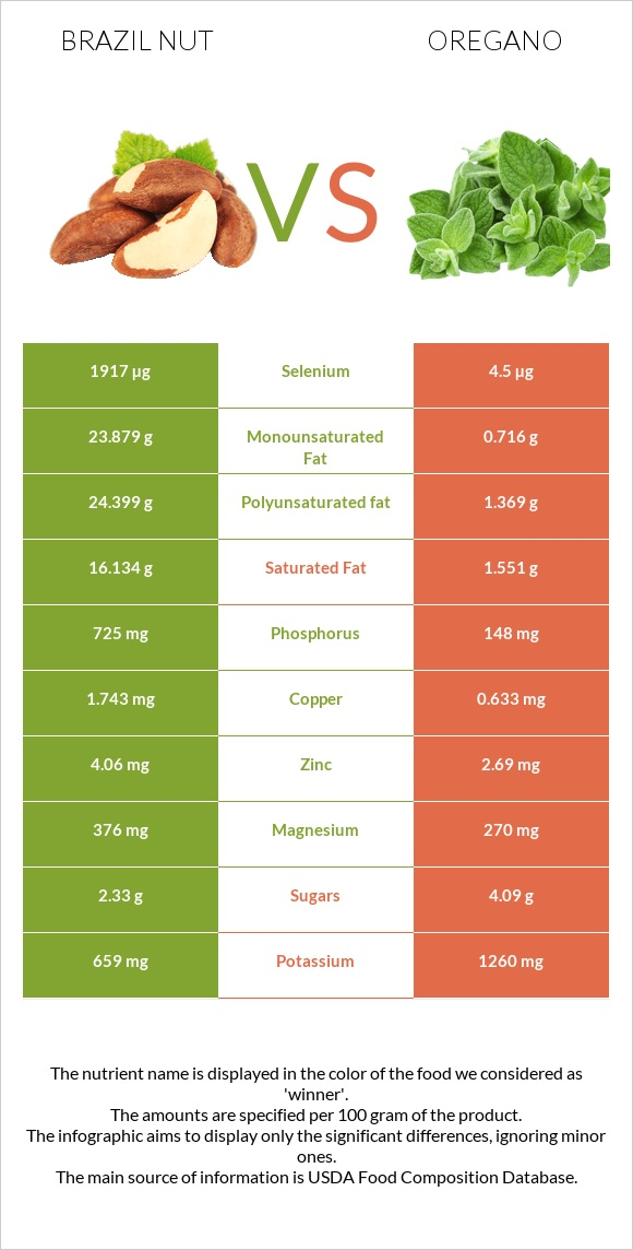 Brazil nut vs Oregano infographic