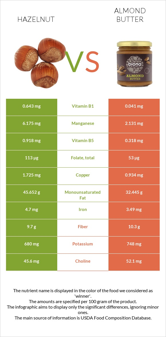 Hazelnut vs Almond butter infographic