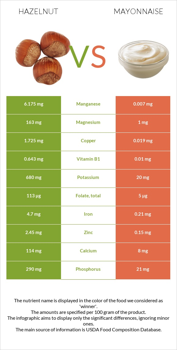 Hazelnut vs Mayonnaise infographic