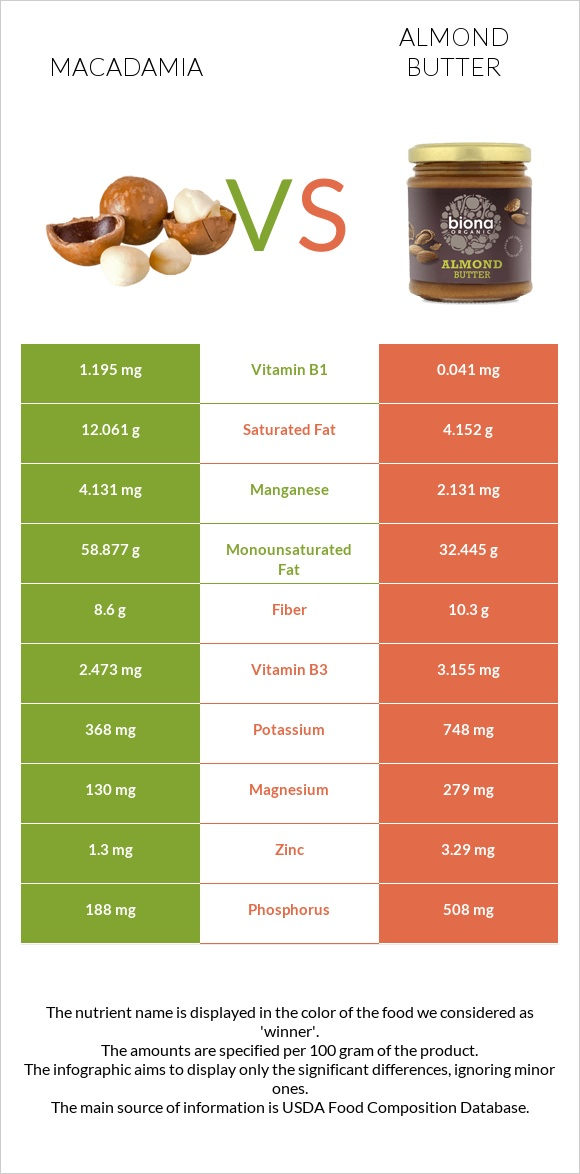 Macadamia vs Almond butter infographic