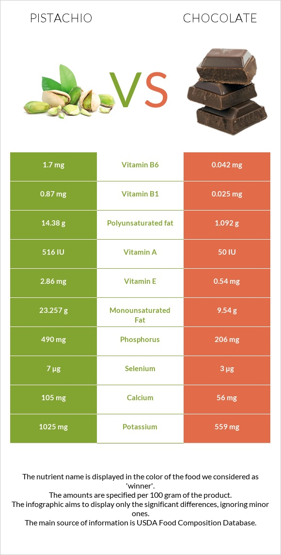 Pistachio vs Chocolate infographic