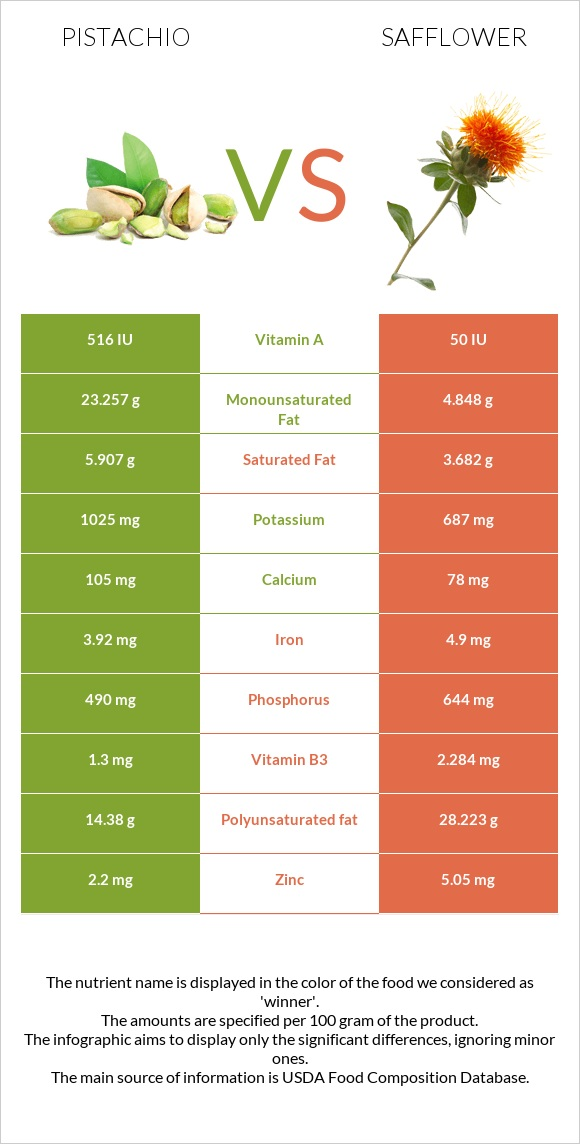 Pistachio vs Safflower infographic